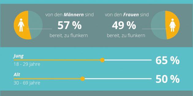 """Flunkern bei der Wohnungssuche"""". ots / www.presseportal.de/nr/72475. Original-Content von: assona GmbH, übermittelt durch news aktuell"""