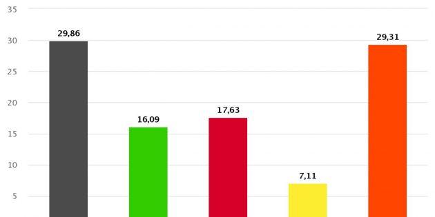 Buntes Bild in Bobstadt: Bei den Ortsbeiratswahlen konnten die Freien Wähler stark auftrumpfen – und auch die Listen der ehemaligen Bürgerkammern wussten zu überzeugen. Foto: oh
