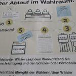 Am 26. September wird der neue Bundestag gewählt. Schülerinnen und Schüler des Litauischen Gymnasiums präsentieren im Vorfeld zur Bundestagswahl 2021 wichtige Begriffe. Foto: oh