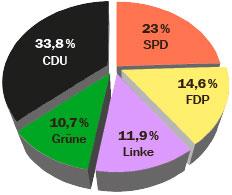 Ergebnis Bundestagswahl 2009 – Zweitstimmen