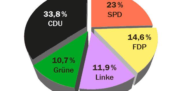 Kandidaten-Check zur Bundestagswahl am 22. September 2013