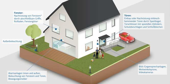 So fördert die Kreditanstalt für Wiederaufbau ein sicheres Zuhause. Graphik: KfW