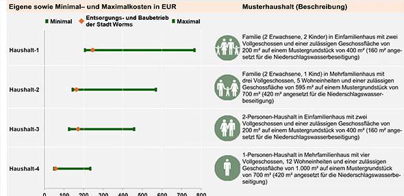 """Auszug aus dem Preis- und Tarifinformationsblatt Abwasser der Benchmarking-Initiative """"Gutes Wasser – Klare Preise""""."""