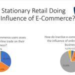 Wie der E-Commerce den Einzelhandel beeinflusst