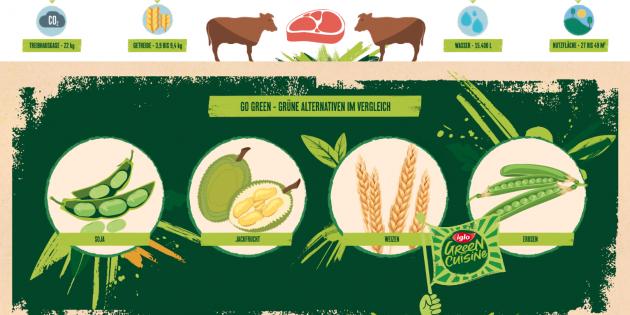 Klimaschutz und vegane Ernährung: Wie hängt das zusammen?