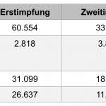 Weitere 6.439 Personen zum zweiten Mal geimpft